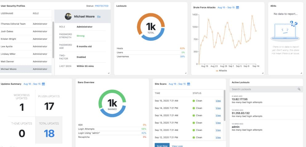 iThemes Security Dashboard